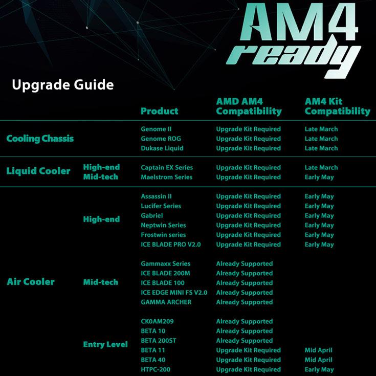 Часть охладителей DeepCool уже совместима с AM4, для остальных будет выпущено крепление