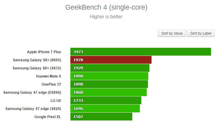 Самсунг Galaxy S8 установил рекорд вAnTuTu