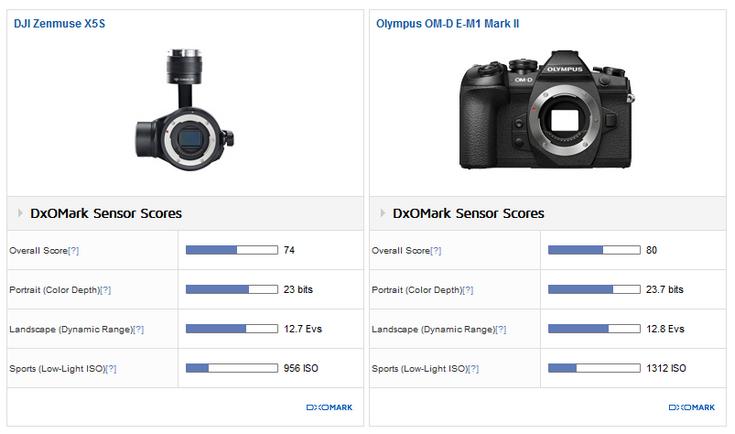 DxOMark протестировали камеры дронов