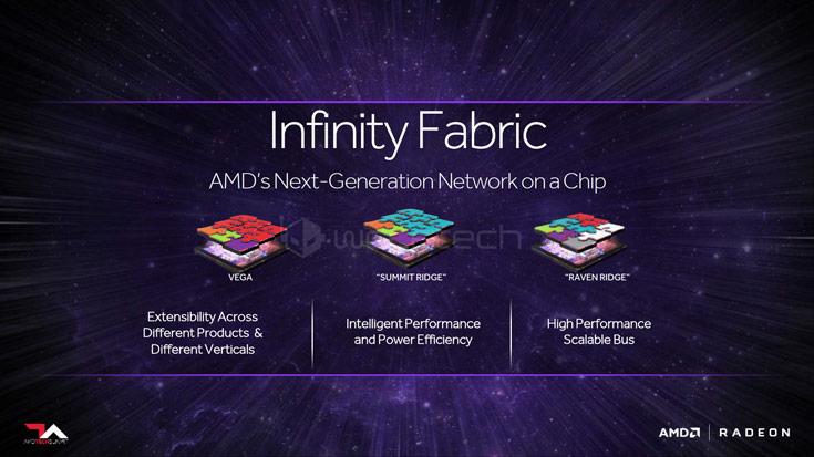 Структурно Infinity Fabric представляет собой коммутатор 256-разрядных двунаправленных шин
