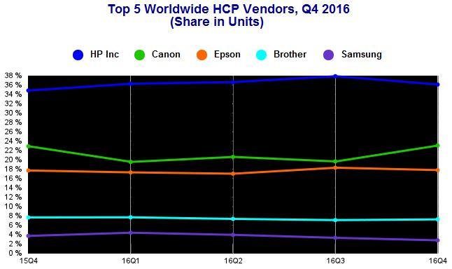 По итогам квартала и года лидером рынка является компания HP