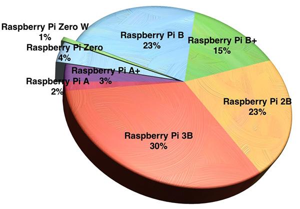 Разные модели Raspberry Pi в структуре продаж