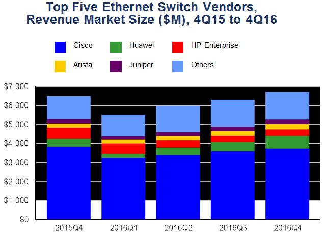 Лидером рынка коммутаторов Ethernet осталась компания Cisco, но ее доля за год сократилась