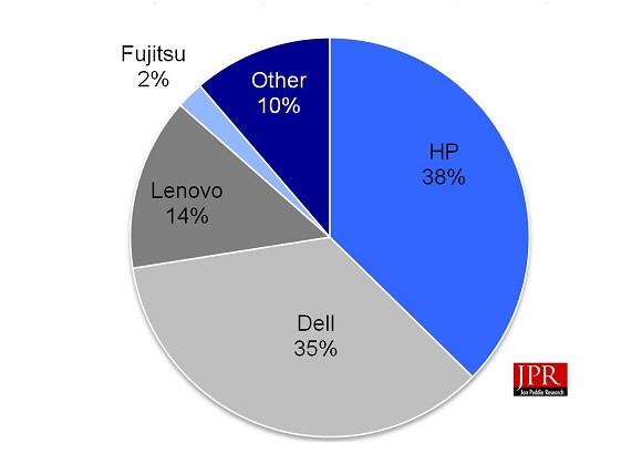 Лидером рынка рабочих станций является компания HP