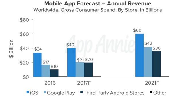 По предположениям, в 2021-ом намобильные игры истратят неменее $100 млрд.