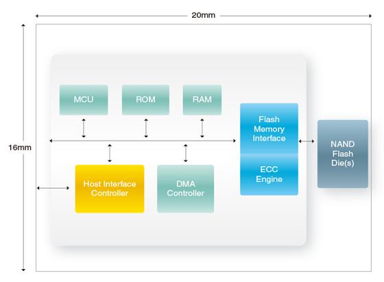 В новых SSD используется флэш-память с объемной компоновкой 3D NAND