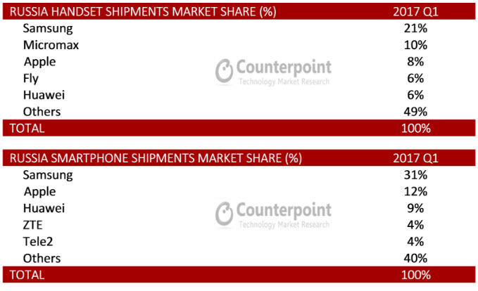 Micromax уступает на российском рынке мобильных устройств только компании Samsung