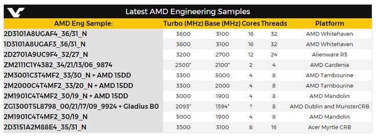 Появились подробности о процессорах AMD Whitehaven