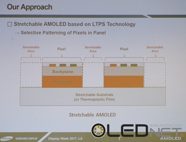 Самсунг покажет эластичный OLED-дисплей