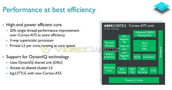 Анонсировано новый тип мобильных процессоров ARM