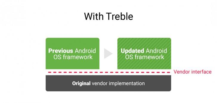 Google Project Treble позволит производителям быстрее выпускать обновления Android