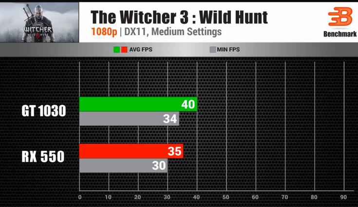 Видеокарту GeForce GT 1030 сравнили в играх с GeForce GTX 750 и