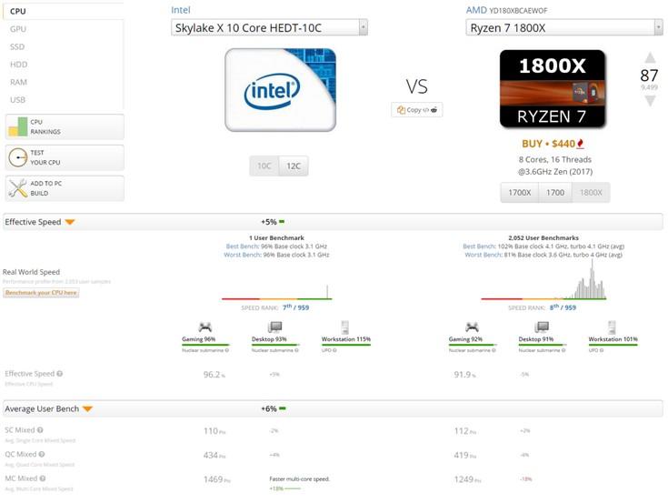 Стали известны параметры CPU Intel Skylake-X