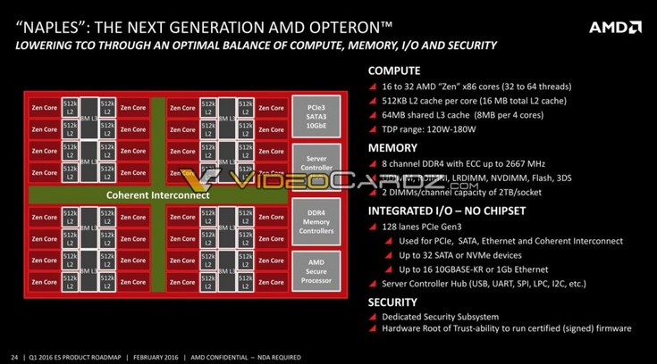 Дорожная карта AMD позволяет узнать о планах компании до