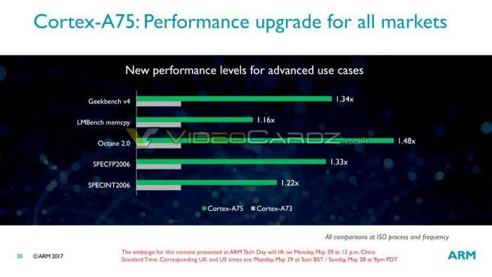 ARM анонсировала процессорные ядра Cortex-A75, Cortex-A55 играфику Mali-G72