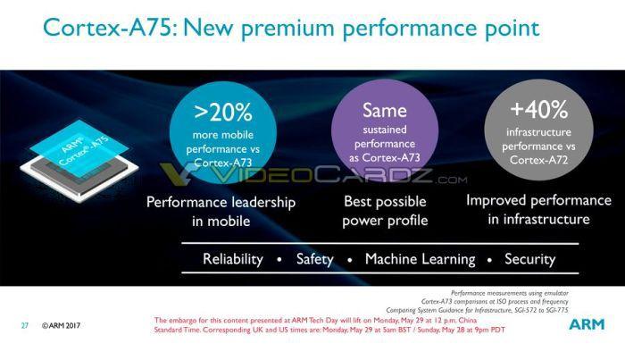 ARM представила новые процессоры играфику