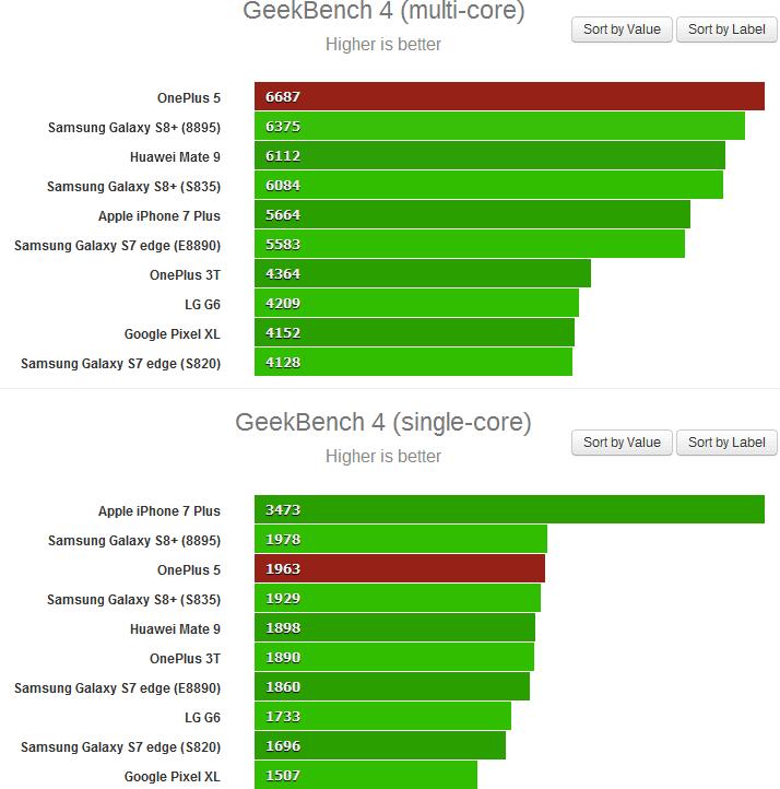 Появились результаты смартфона OnePlus 5 в тесте GeekBench
