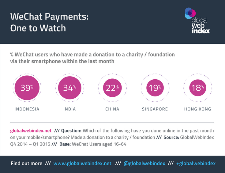 Apple решила заработать на «донатах» в WeeChat