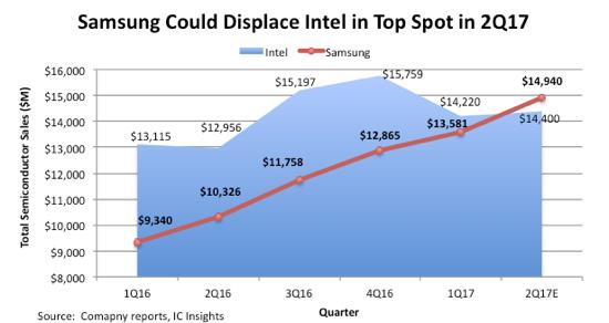 Intel впервые за25 лет утратил лидерство нарынке процессоров
