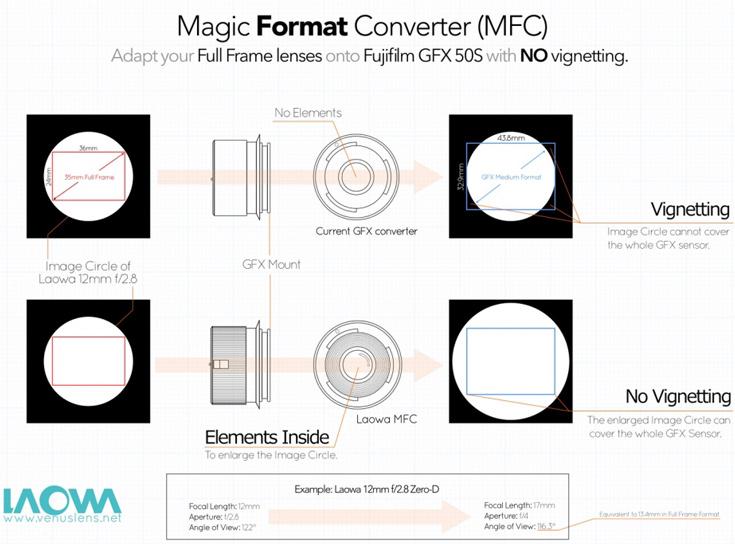 Адаптер Laowa Magic Format Converter растягивает кружок изображения