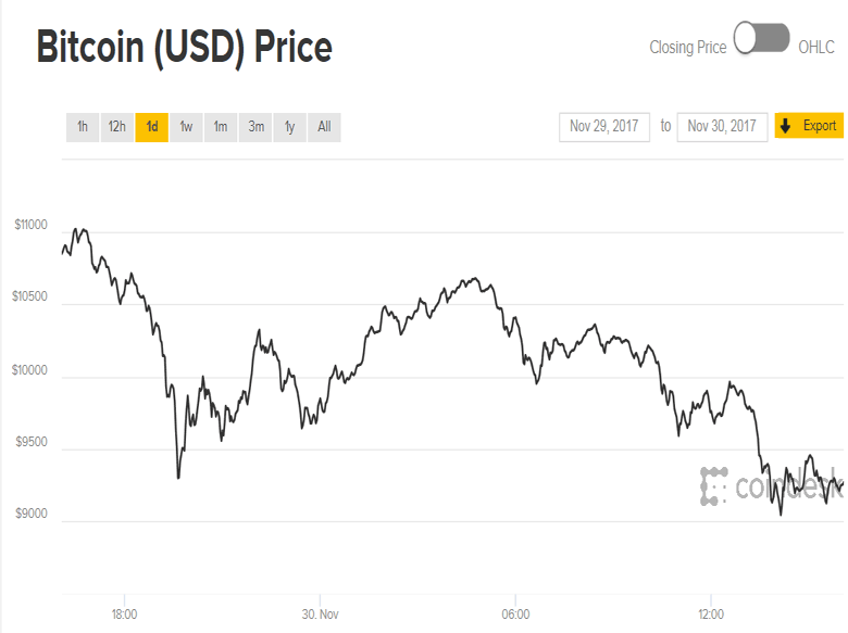 График биткоин инвестинг-11