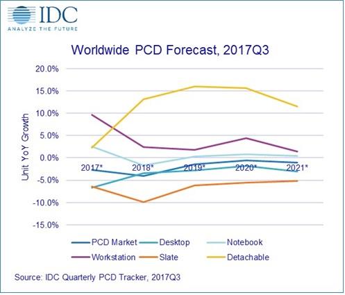Но некоторых сегментах ожидается рост, но этого будет недостаточно, чтобы предотвратить сокращение рынка