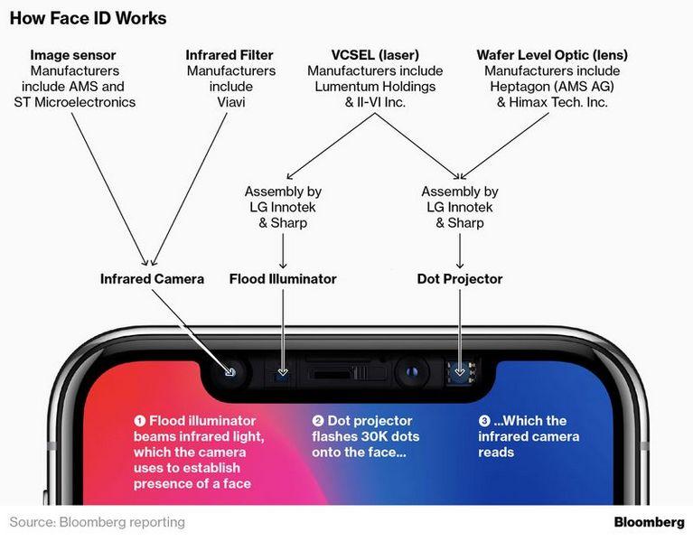Apple снизила точность FaceID. Чтобы выпустить iPhone X скорее