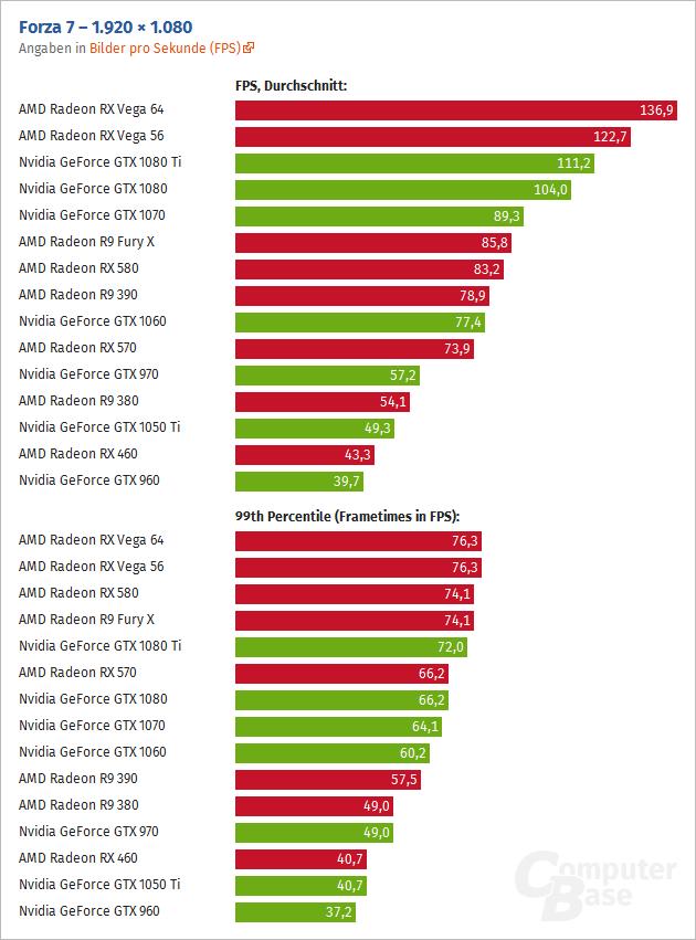 Превосходство AMD Radeon RX Vega 64 над Nvidia GeForce GTX
