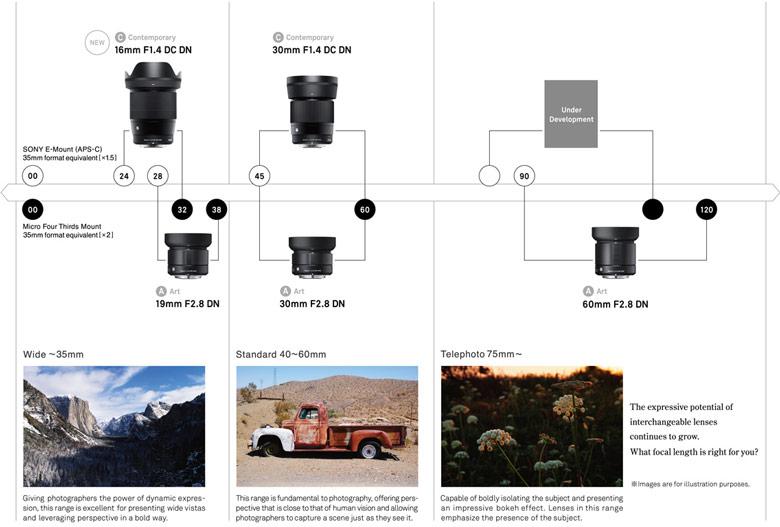 Он дополнит линейку, включающую модели Sigma 16mm F1.4 DC DN   Contemporary и 30mm F1.4 DC DN   Contemporary