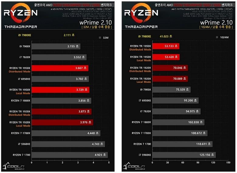 Intel Core i9-7980XE демонстрирует тотальное превосходство в первых тестах