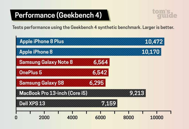 iPhone 8 — самый быстрый смартфон на рынке