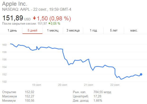 В течение недели рыночная капитализация Apple снизилась на несколько десятков миллиардов долларов