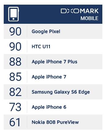 Ресурс DxOMark изменил баллы у смартфонов из-за новой методики