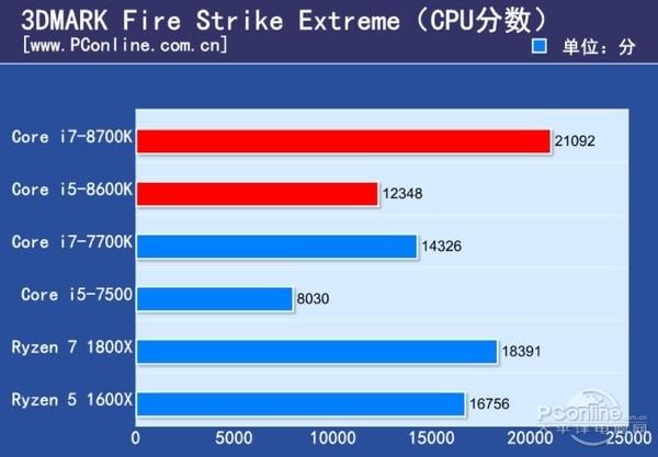 CPU Intel Core i7-8700K получился очень горячим