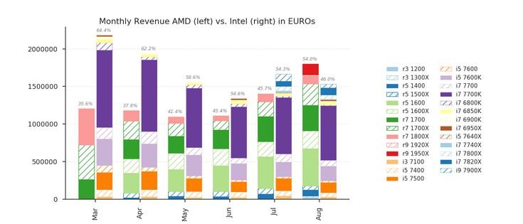 AMD продала больше процессоров, чем Intel, но пока лишь в немецком Mindfactory