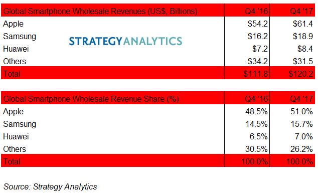 Apple забрала 51% выручки рынка телефонов. Это втрое больше, чем у Самсунг