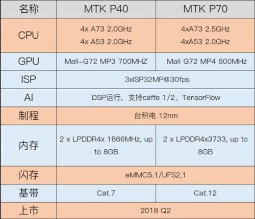 К общим особенностям Helio P40 и P70 относится наличие нейронного процессора