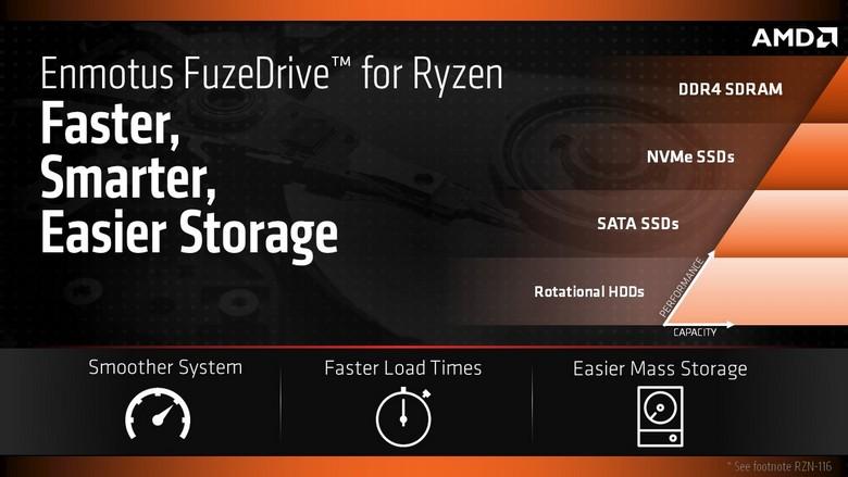 ПО AMD FuzeDrive стоит 20 долларов