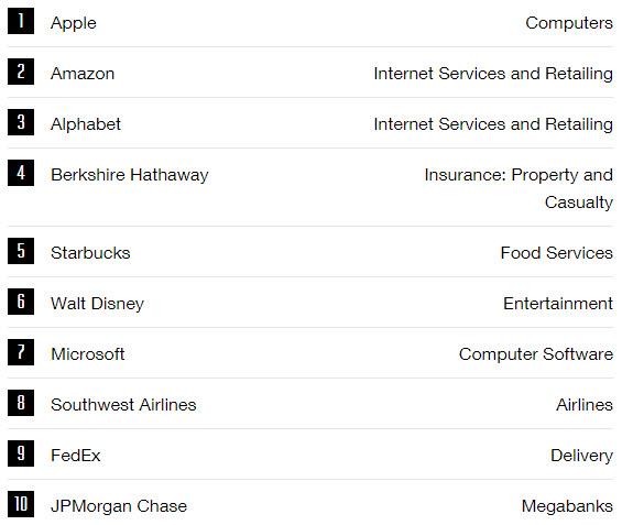 Fortune: Apple— самая уважаемая компания вмире