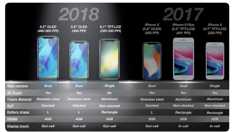 Новые iPhone отApple будут представлены только в 2020г. — специалисты