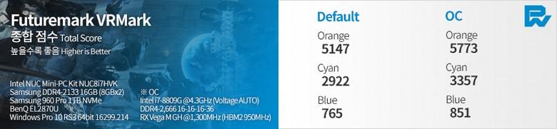 Тесты мини-ПК Intel NUC с процессором Core i7-8809G показывают, что