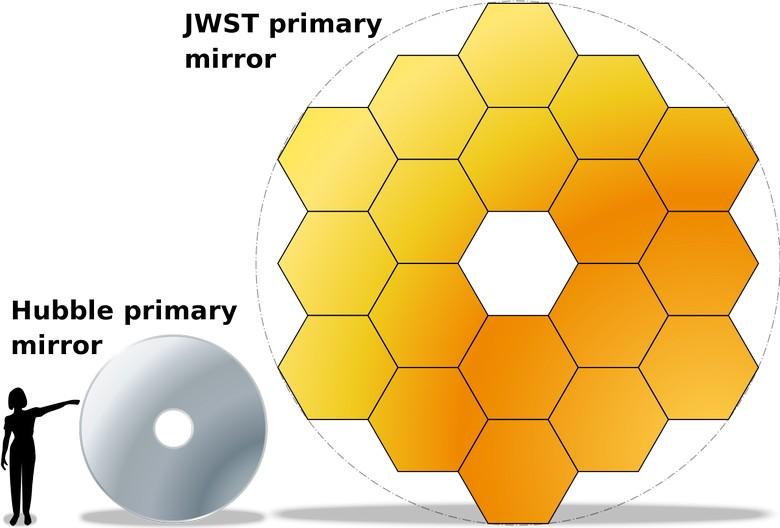 Телескоп James Webb Space Telescope могут не запустить следующим летом