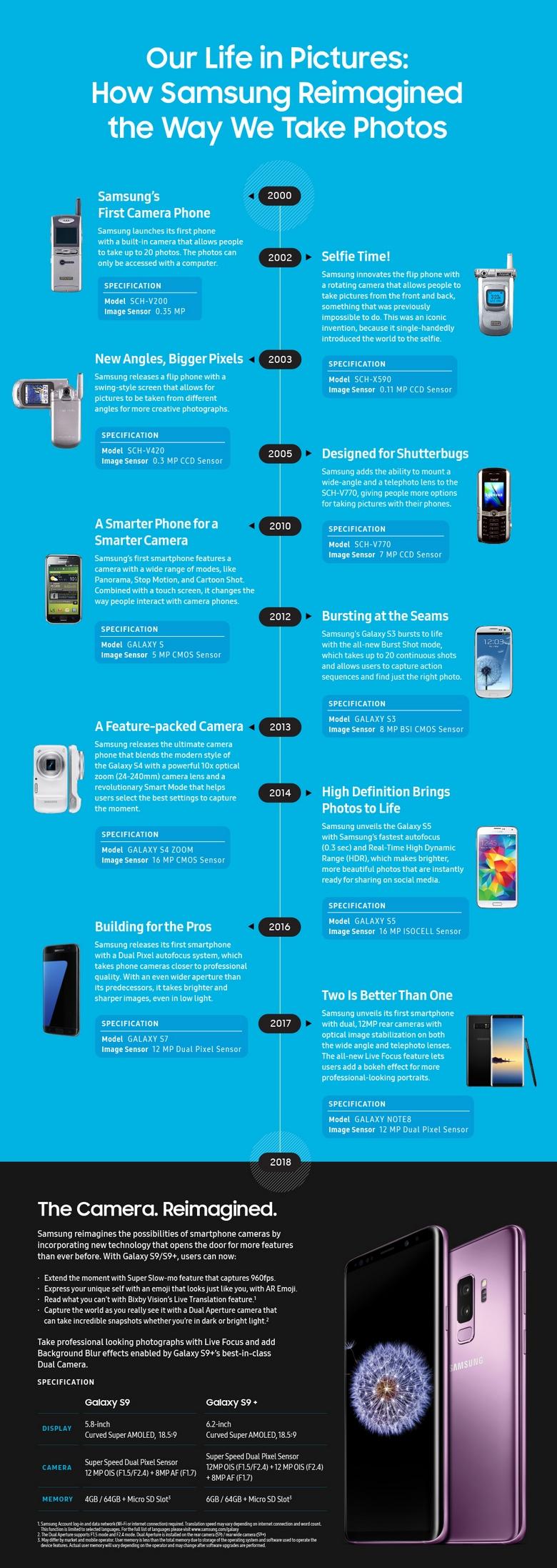 18-летняя история мобильного фото Samsung в одной инфографике