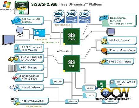 Используется универсальный южный мост SiS 964, из функциональных отличий которого от Intel ICH4-M можно отметить...