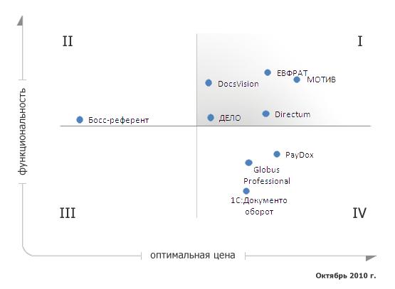 Оптимальная цена/функциональность СЭД (20 пользователей)