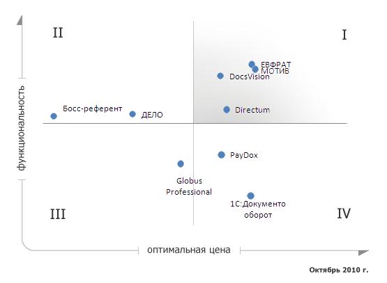 Оптимальная цена/функциональность СЭД (100 пользователей)
