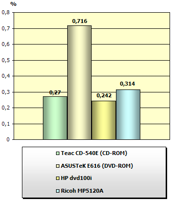 Asus dvd rom e616
