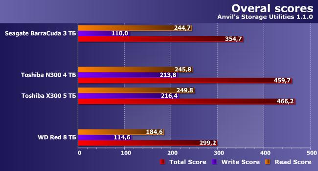 34-anvil-score.png