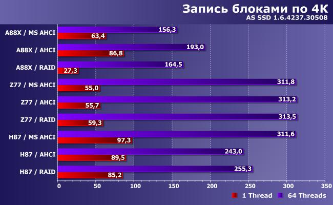 Экспресс-тестирование SATA-контроллеров в чипсетах AMD и Intel