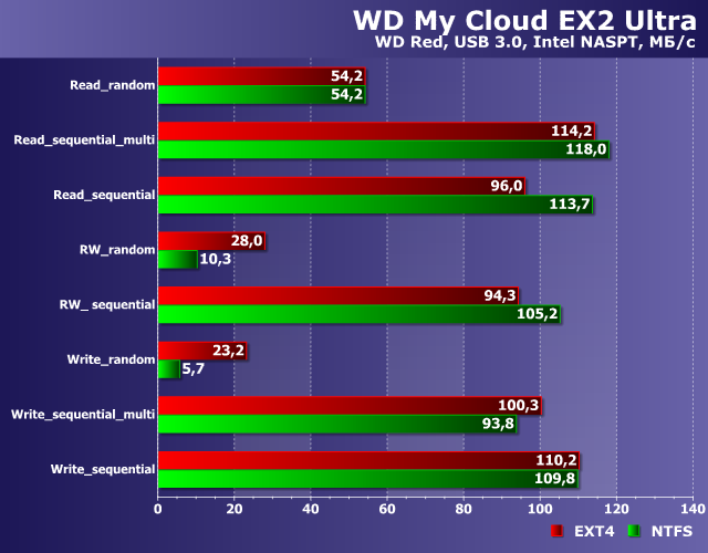 Производительность WD My Cloud EX2 Ultra